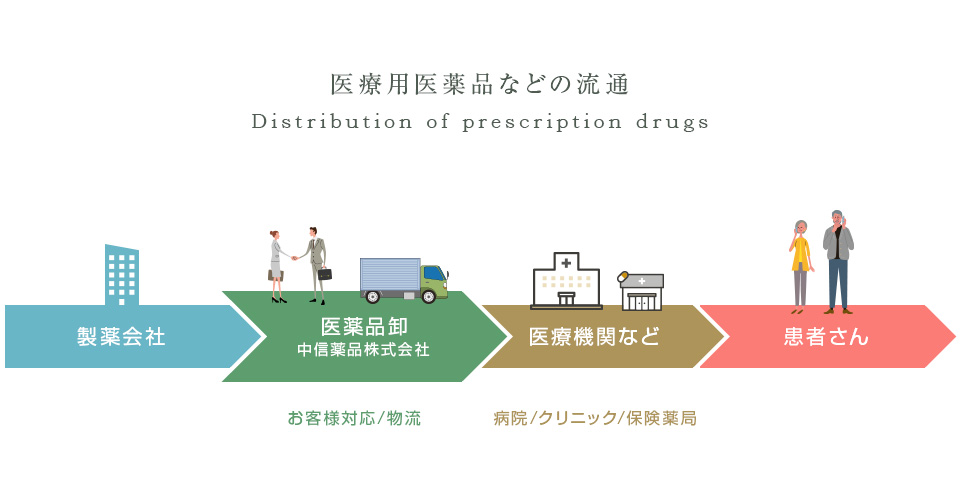 医療用医薬品などの流通 製薬会社>医薬品卸(お客様対応/物流)>医療機関など(病院/クリニック/保険薬局)>患者さん